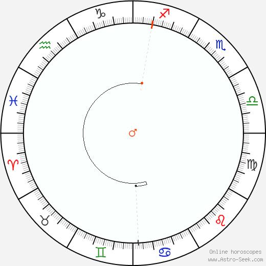 Marte Retrograde Astro Calendar 1881