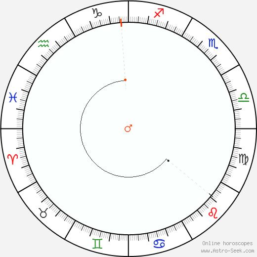 Marte Retrograde Astro Calendar 1883