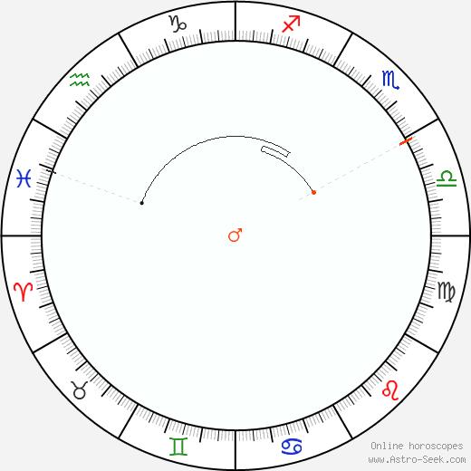 Marte Retrograde Astro Calendar 1890