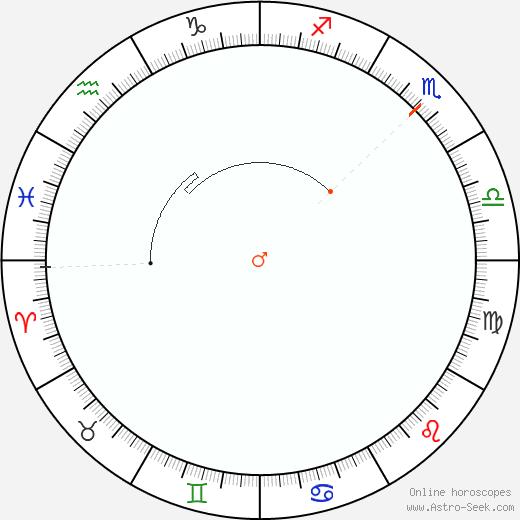 Marte Retrograde Astro Calendar 1892