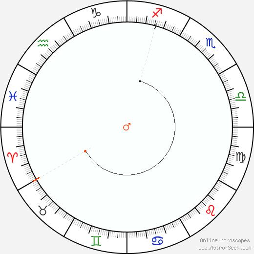 Marte Retrograde Astro Calendar 1895