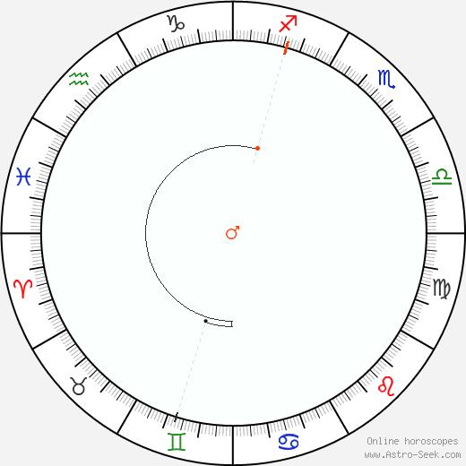 Marte Retrograde Astro Calendar 1896
