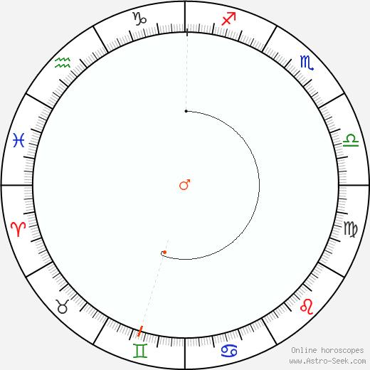 Marte Retrograde Astro Calendar 1897