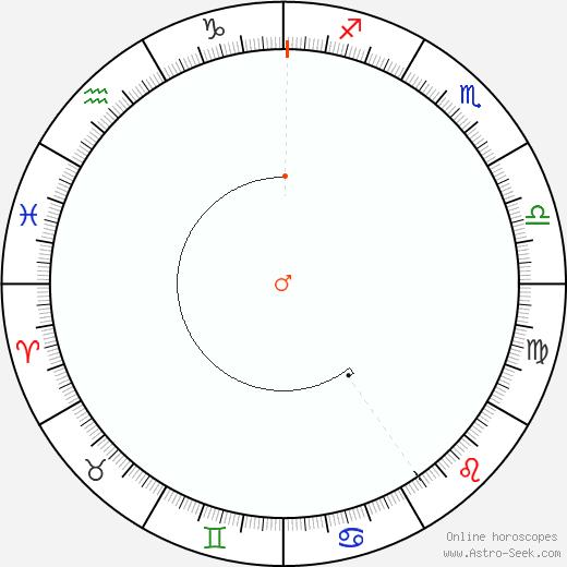 Marte Retrograde Astro Calendar 1898