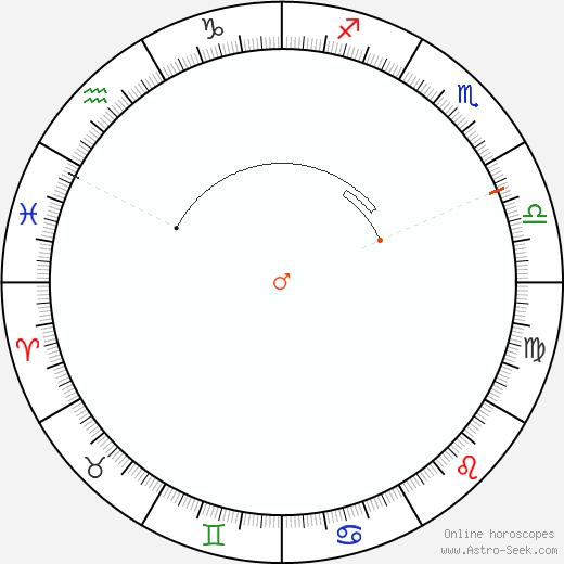 Marte Retrograde Astro Calendar 1905