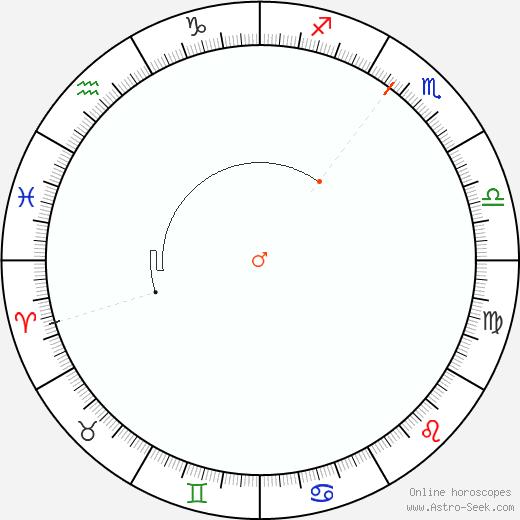 Marte Retrograde Astro Calendar 1909