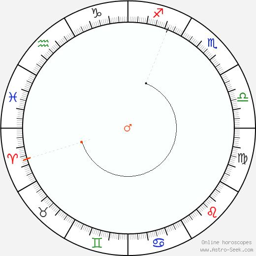 Marte Retrograde Astro Calendar 1910