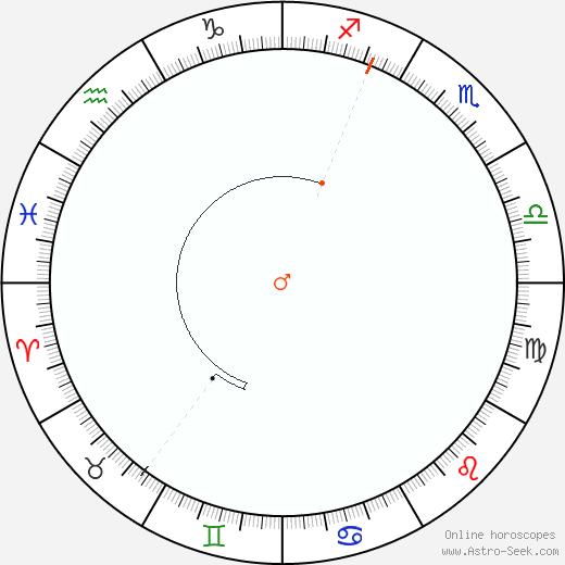 Marte Retrograde Astro Calendar 1911