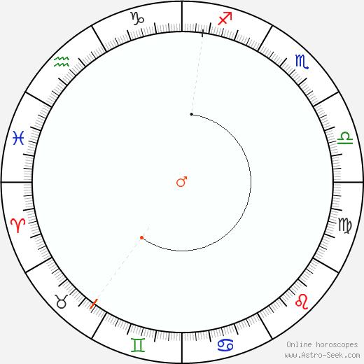 Marte Retrograde Astro Calendar 1912