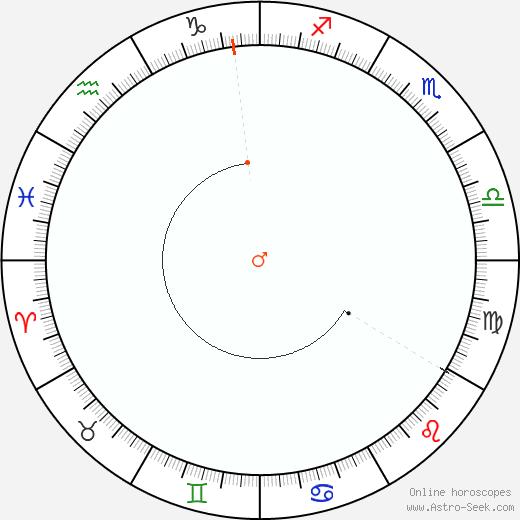 Marte Retrograde Astro Calendar 1915