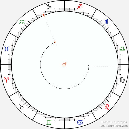 Marte Retrograde Astro Calendar 1917