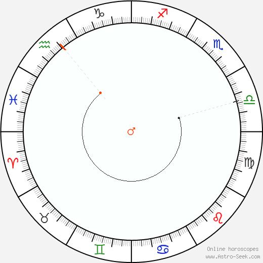 Marte Retrograde Astro Calendar 1919