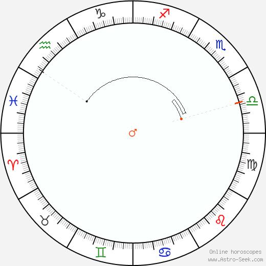 Marte Retrograde Astro Calendar 1920