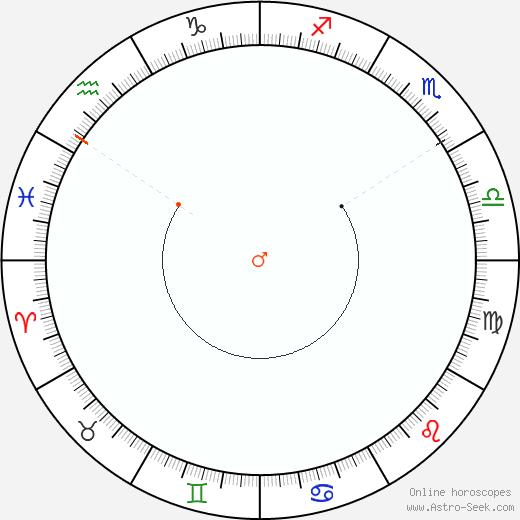 Marte Retrograde Astro Calendar 1921