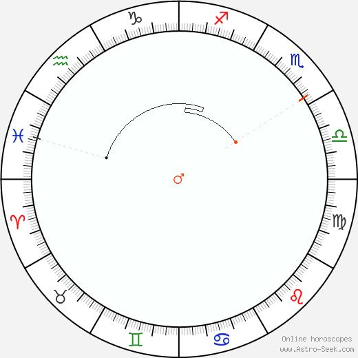 Marte Retrograde Astro Calendar 1922