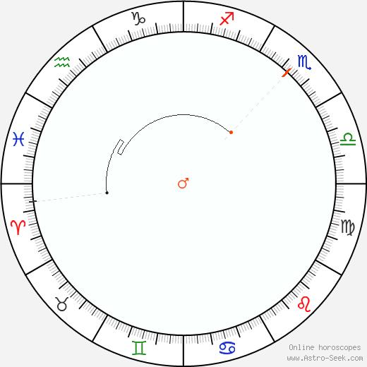 Marte Retrograde Astro Calendar 1924