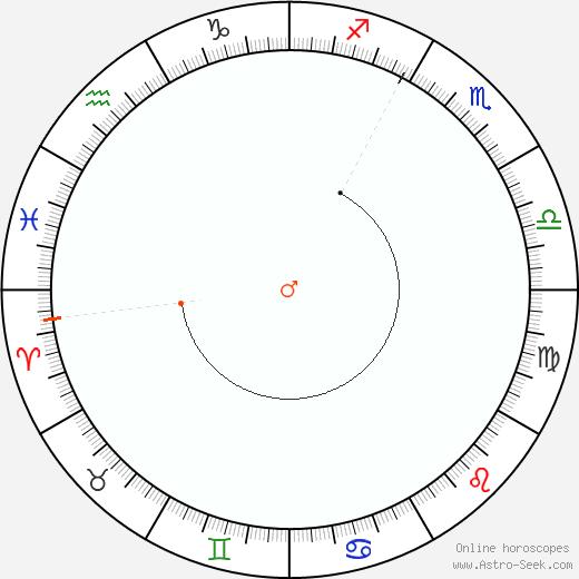 Marte Retrograde Astro Calendar 1925