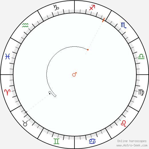 Marte Retrograde Astro Calendar 1926
