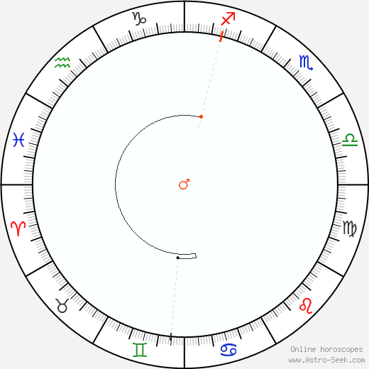 Marte Retrograde Astro Calendar 1928