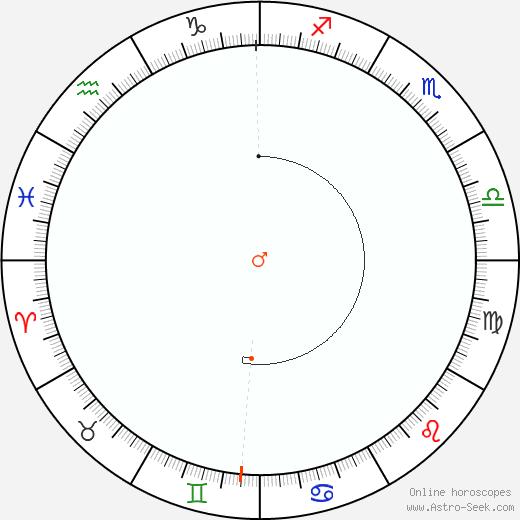 Marte Retrograde Astro Calendar 1929