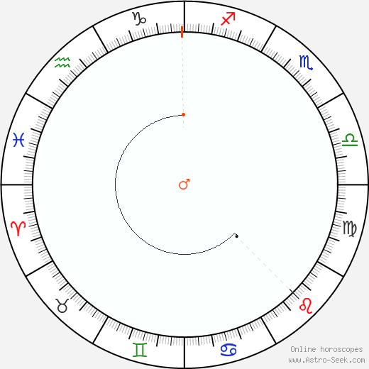 Marte Retrograde Astro Calendar 1930