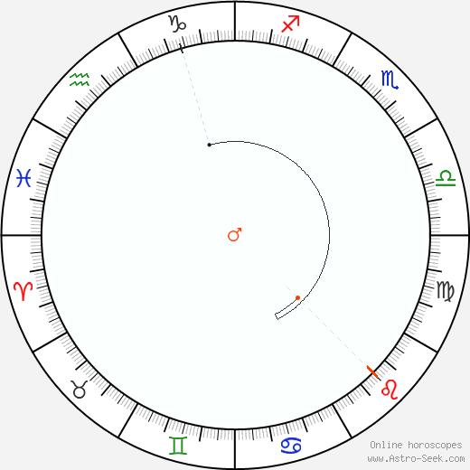 Marte Retrograde Astro Calendar 1931