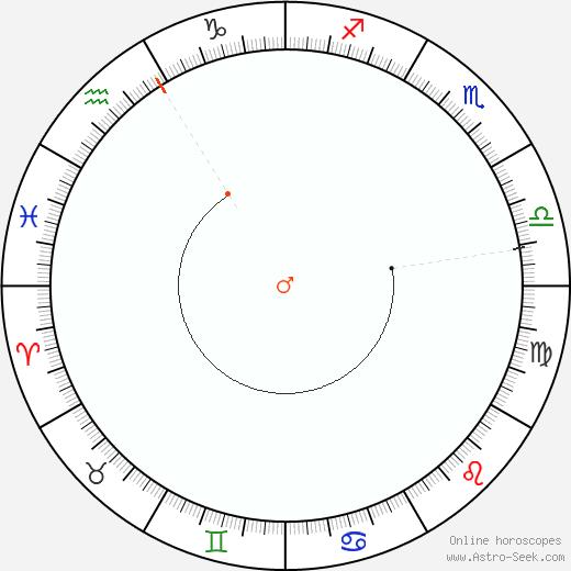 Marte Retrograde Astro Calendar 1934
