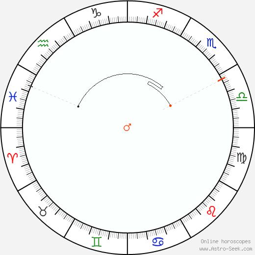 Marte Retrograde Astro Calendar 1937