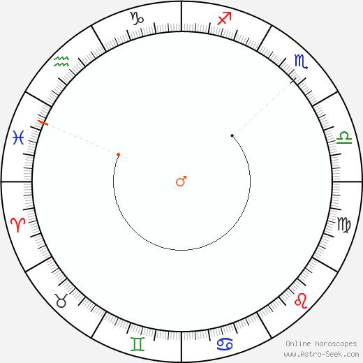 Marte Retrograde Astro Calendar 1938
