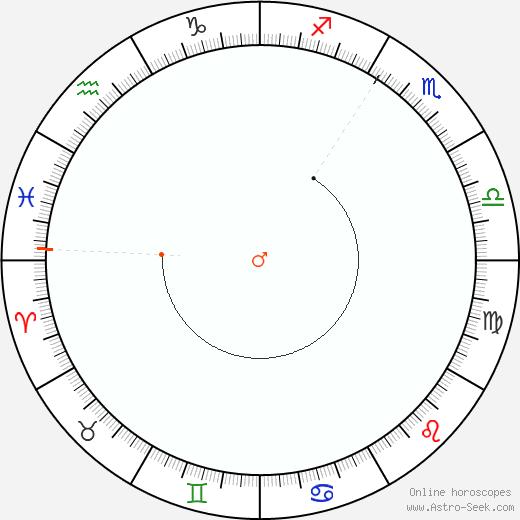 Marte Retrograde Astro Calendar 1940