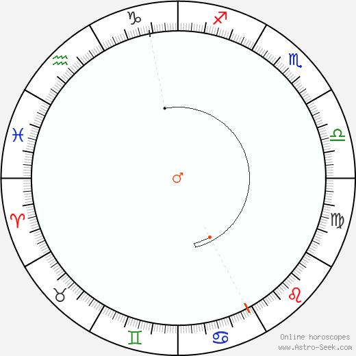 Marte Retrograde Astro Calendar 1946