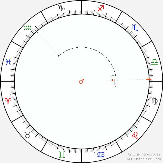 Marte Retrograde Astro Calendar 1950