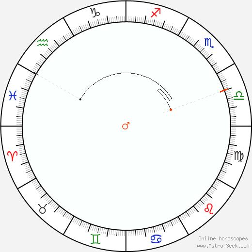 Marte Retrograde Astro Calendar 1952