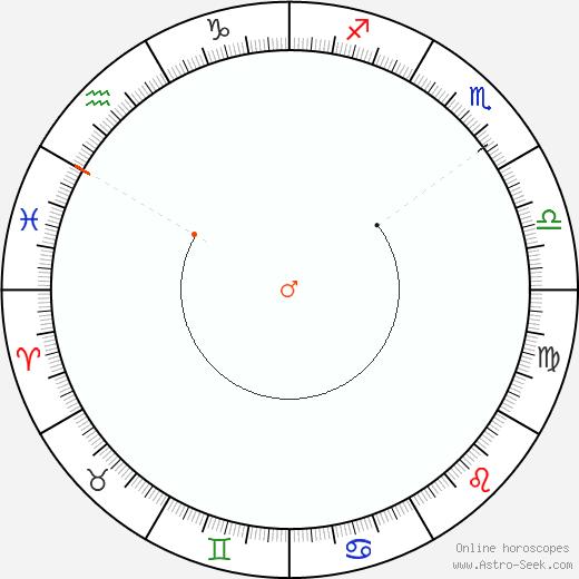 Marte Retrograde Astro Calendar 1953