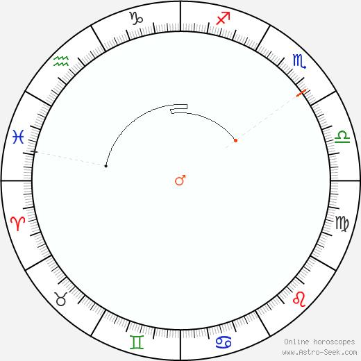 Marte Retrograde Astro Calendar 1954