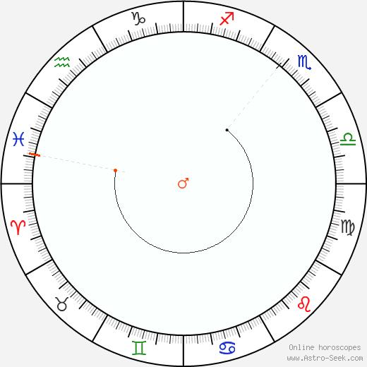 Marte Retrograde Astro Calendar 1955