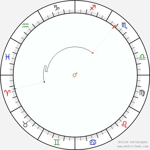 Marte Retrograde Astro Calendar 1956