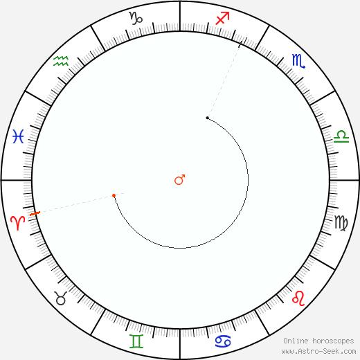 Marte Retrograde Astro Calendar 1957