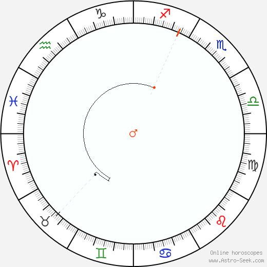 Marte Retrograde Astro Calendar 1958