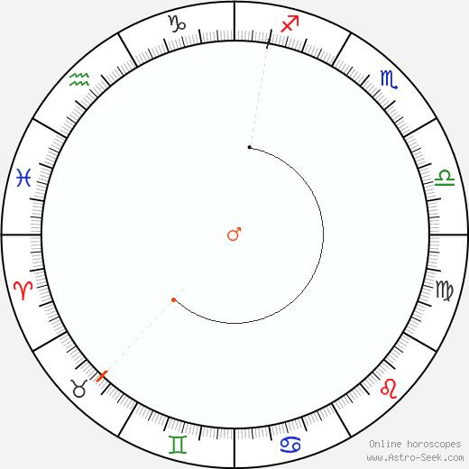 Marte Retrograde Astro Calendar 1959