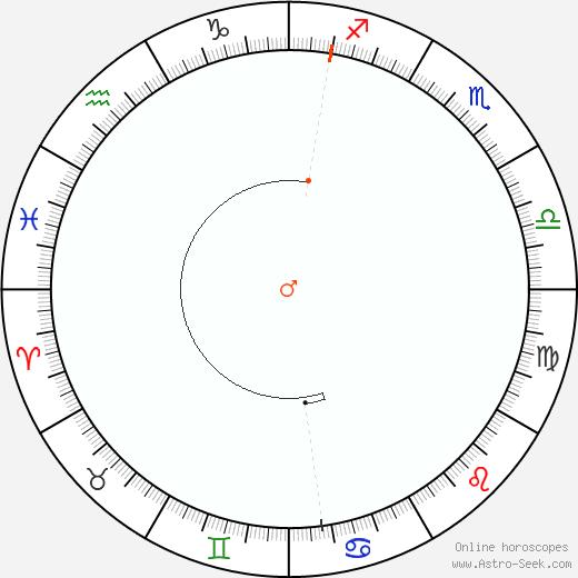 Marte Retrograde Astro Calendar 1960