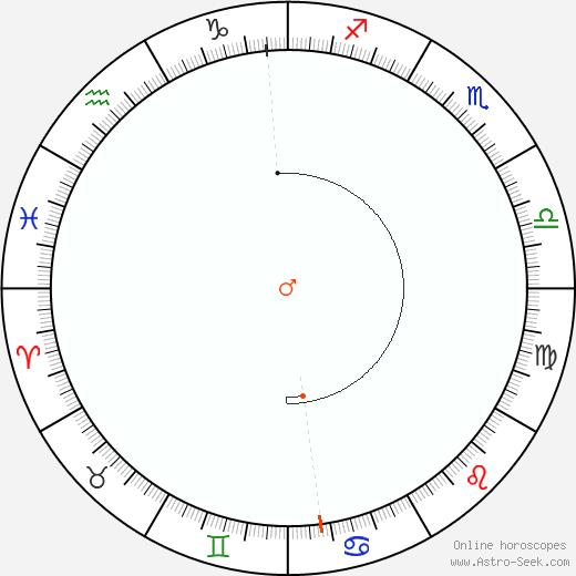 Marte Retrograde Astro Calendar 1961