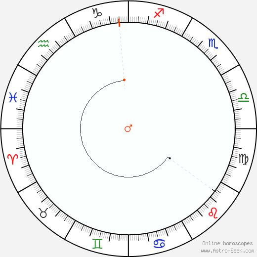 Marte Retrograde Astro Calendar 1962