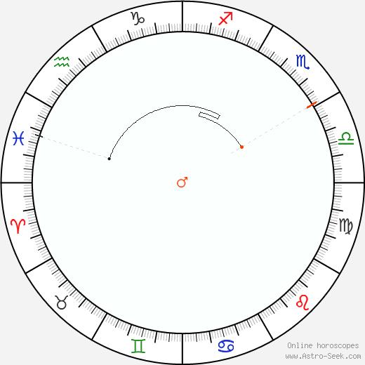 Marte Retrograde Astro Calendar 1969
