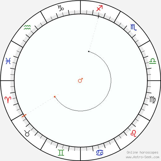 Marte Retrograde Astro Calendar 1974