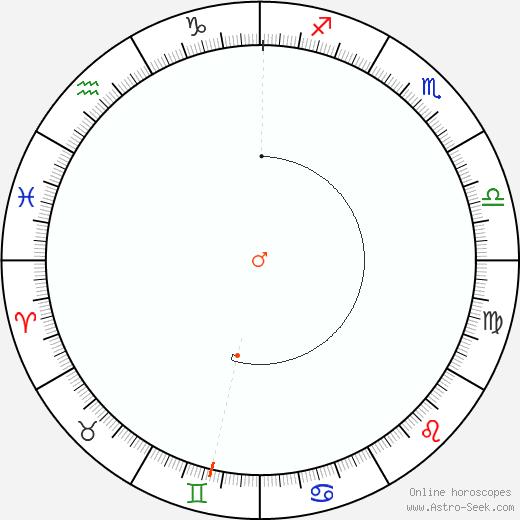 Marte Retrograde Astro Calendar 1976