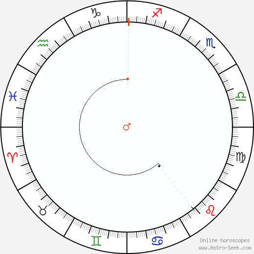 Marte Retrograde Astro Calendar 1977