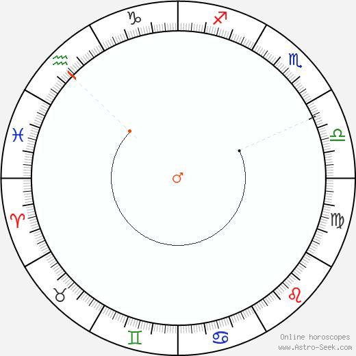 Marte Retrograde Astro Calendar 1983
