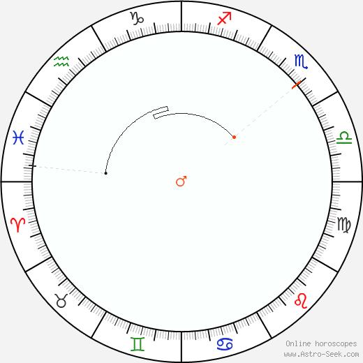 Marte Retrograde Astro Calendar 1986