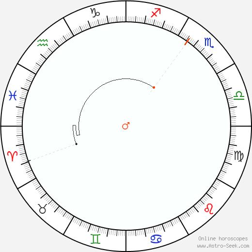 Marte Retrograde Astro Calendar 1988